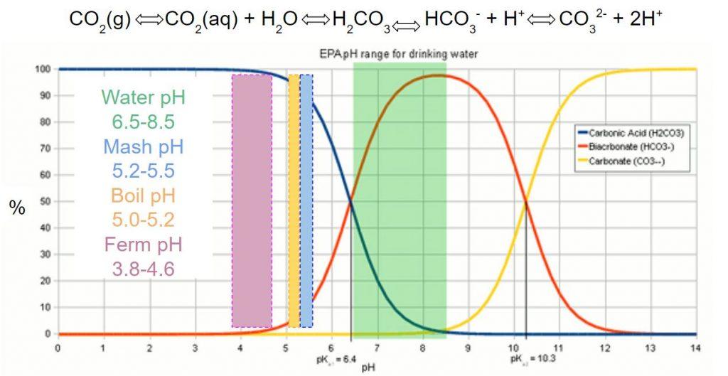 pH skozi ves proces